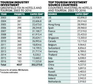 Greenfield investment monitor fDi