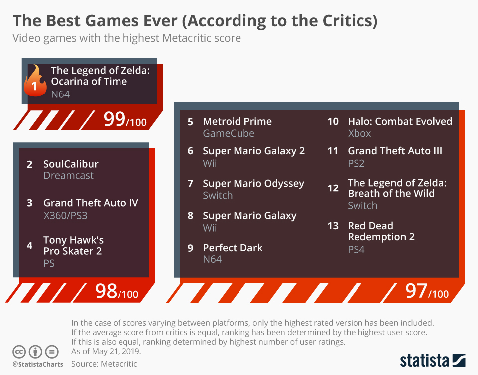 All Time Highest Metacritic Scores Of Video Games Digital