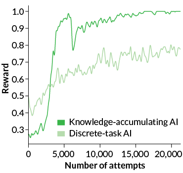 a graph showing differences between two AI's