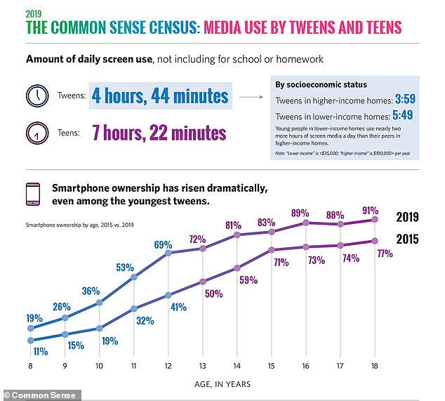 Looking at screens may as well be a full-time job for the average teen, occupying seven hours and 22 minutes of each day