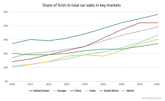 The United States is the biggest market in the world for SUV sales, with one out of every two cars sold being an SUV
