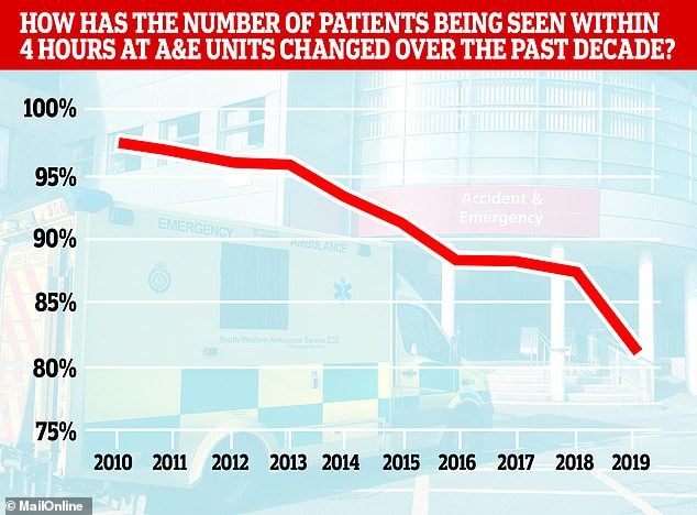 The number of patients being treated at A&E within the NHS's target four hours has plummeted over the past nine years and now almost one in five people (19 per cent) end up waiting longer, statistics have revealed