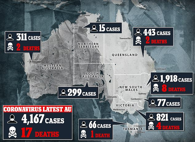 Pandemic:As of Monday afternoon, there are 4,167 confirmed cases of coronavirus in Australia, including 17 deaths