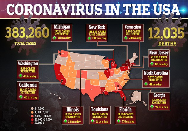 The coronavirus is currently ramping up in the US, but testing has increased since it made landfall – the country is testing more people a day than another other nation in the world. However, more than 12, 000 people have died from the virus