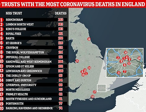 Figures show the NHS trust with the most coronavirus victims in England is University Hospitals Birmingham, with 263 recorded fatalities