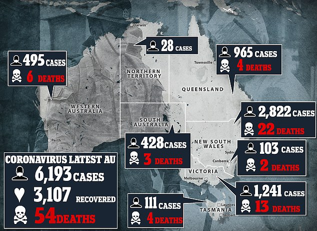 Pandemic:As of Friday afternoon, there are 6,193 confirmed cases of coronavirus in Australia, including 54 deaths