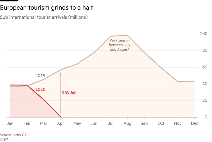 Chart showing how European tourism has ground to a halt