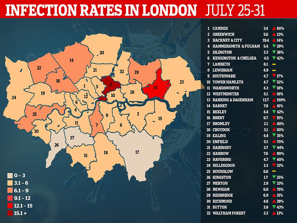 A map of London shows the weekly infection rates — how many cases were diagnosed for every 100,000 people between July 25 and 31 — across the capital's 32 boroughs. For comparison, the highest rate in London is in Hackney and the City of London (19.4), making it the fifteenth worst-hit area of England and behind seven of ten boroughs in Greater Manchester, which was last week hit by tough new lockdown measures to control soaring coronavirus cases. Green arrows show if the infection rate in the borough has decreased in the pat week, while red arrows show the opposite. Yellow line means no change