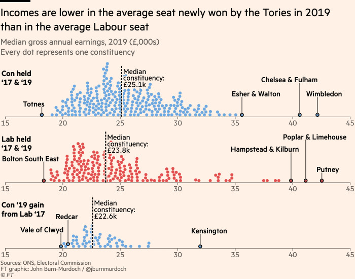 Chart showing that incomes are lower in the average seat newly won by the Tories in 2019 than in the average Labour seat
