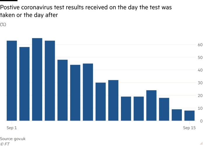 Column chart of (%) showing Postive coronavirus test results received on the day  the test was taken or the day after