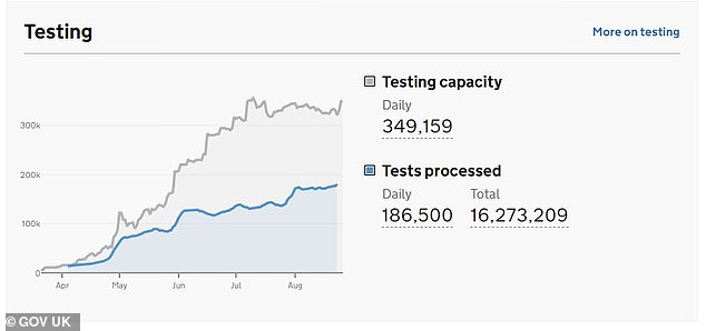 The Government released figures today showing 186,500 tests had been carried out today