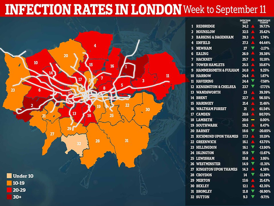 Public Health England data shows only a handful of London's 32 boroughs are now seeing a sustained rise in infections - including Redbridge, Hounslow, Barking and Dagenham and Enfield. The data is set to be updated yesterday, but gives an indication of which boroughs are struggling the most