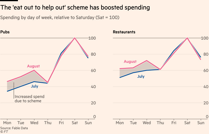 Chart showing that the 'eat out to help out' scheme has boosted spending