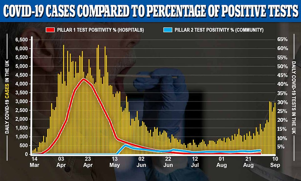Although cases have risen, the positive test rate - how many people test positive out of all those tested - has not reached levels seen during the pandemic. This gives an indication that some cases are due to more focused testing in hotspots, but not all, given that the positivity rate is starting to creep up