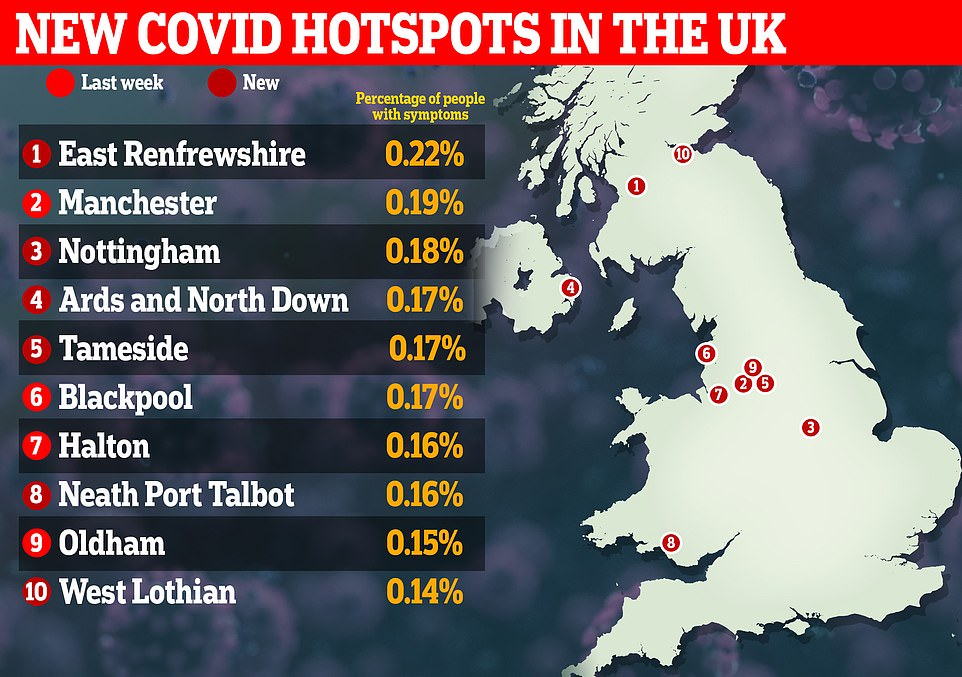 Six new coronavirus hotspots across the UK have been flagged by the team, three of which have been added for the first time (East Renfrewshire and West Lothian in Scotland, and Ards and North Down in Wales).Neath Port Talbot in Wales, Nottingham and Tameside in England were put back on the list after previously dropping off. Manchester, along with Blackpool, Halton and Oldham, have remained on the list for the second week running
