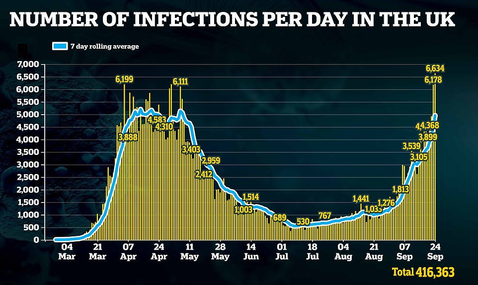Yesterday saw another 6,634 Covid-19 cases recorded, meaning the average number of daily infections is 48 per cent higher than it was a week ago