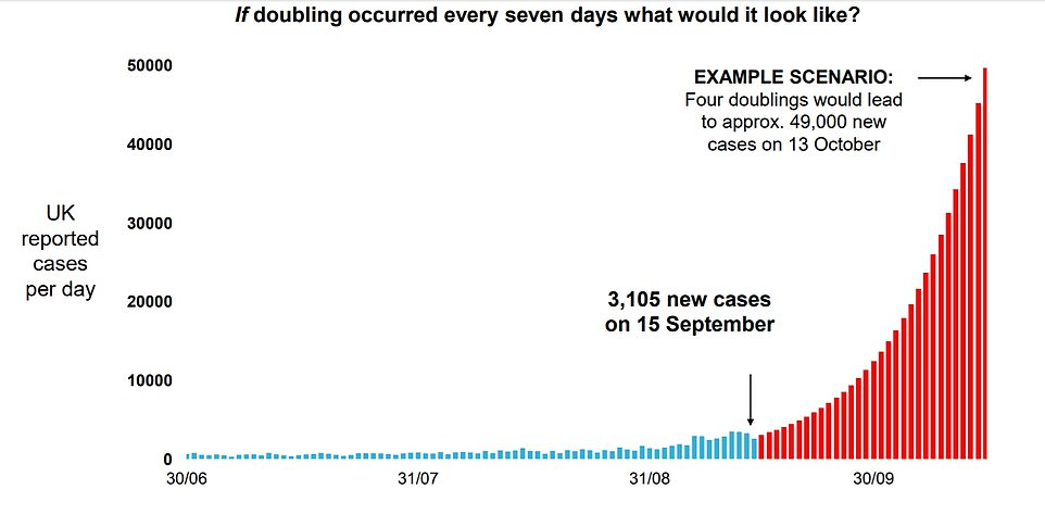 The chief scientific advisors to the Government, Professor Chris Whitty and Sir Patrick Vallance, gave a stark warning this week of coronavirus cases 'doubling every week', with fears cases could reach 50,000 per day by mid-October if nothing is done