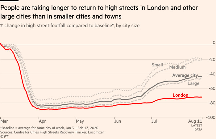 Chart showing that people are taking longer to return to high streets in London and other large cities than in smaller cities and towns