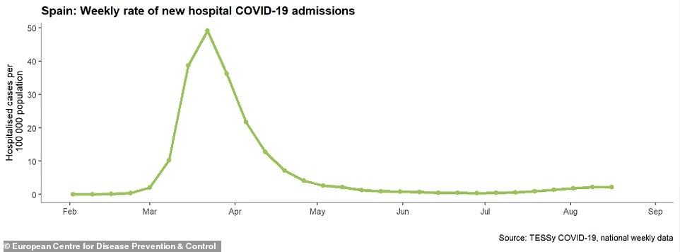 There has been an uptick in hospital admissions for Covid-19 in Spain, according to official European data, but hospitals are not under pressure, the health ministry said