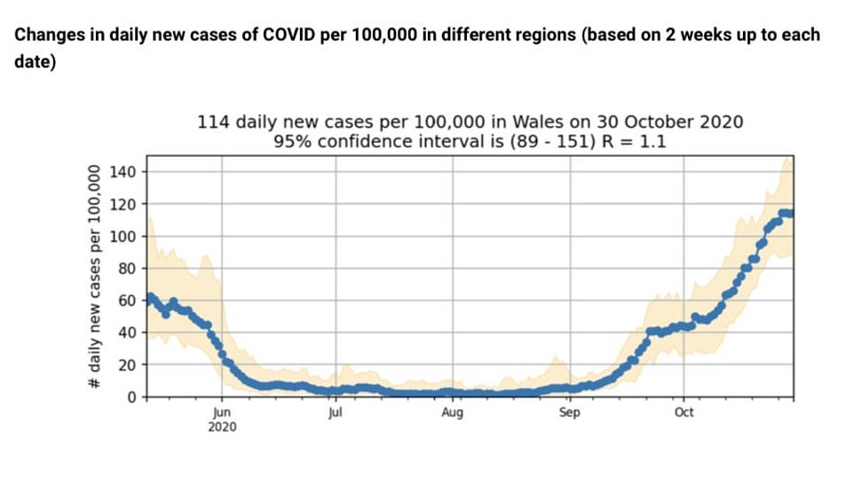 .King's College London academics argued cases were now 'plateauing' and there was a 'slight fall' in new infections across the UK last week