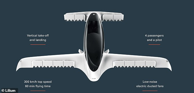 Lilium first conceived the air taxi in 2013, but was officially unveiled a working flying vehicle in 2019. It boasts two fixed wings and one main wing at the rear, along with a 'canard' wing at the fro that has been compared to a duck