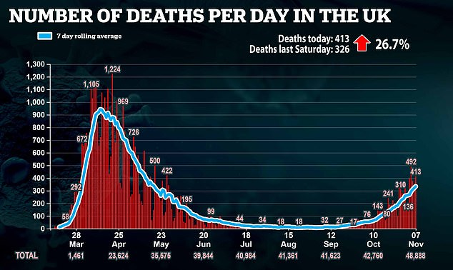 A further 413 people have died after testing positive for the virus, official figures released yesterday revealed, bringing the UK's total death toll during the pandemic to 48,888