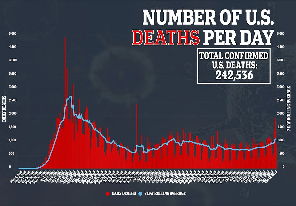 Deaths, however, dropped with 919 American dying on Thursday. It comes after the death toll spiked a day earlier to 1,893, which is the highest number of fatalities since May 8 during the initial peak of the outbreak.That surge was enough to push the seven-day rolling average of daily deaths back over the 1,000 mark after managing to stay below it for the past three months
