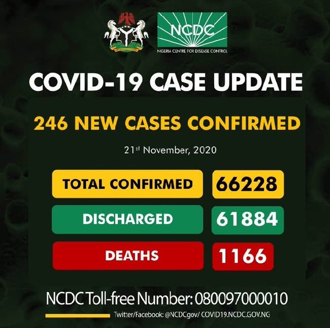 Nigeria records 246 new cases of COVID-19, total now 66,228
