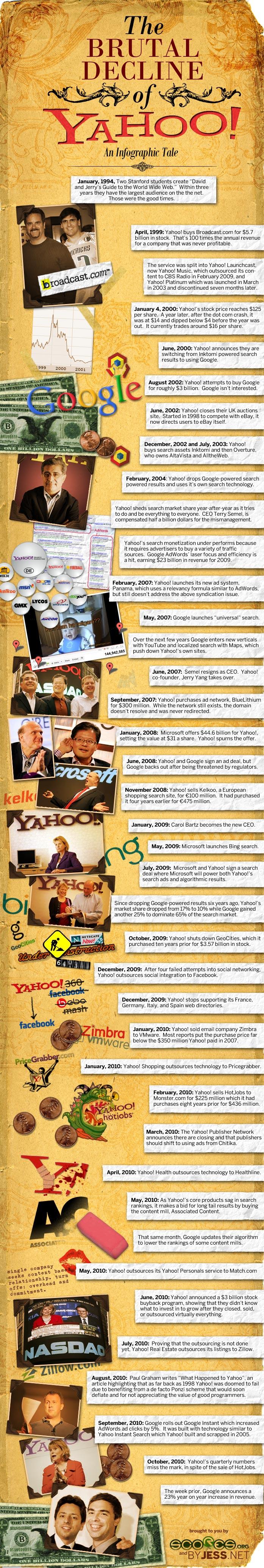 yahoo Infographic