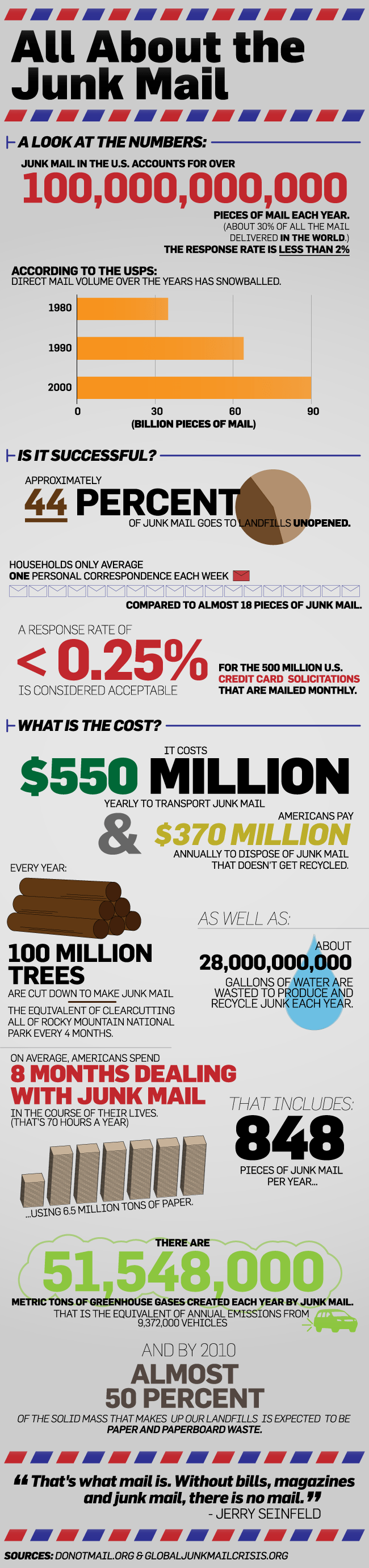 All About Junk Mail [infographic]