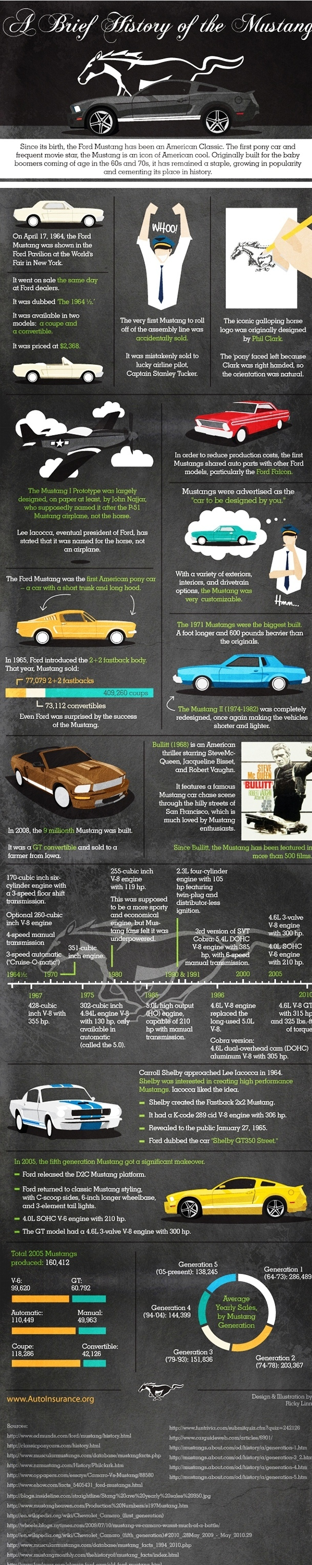 The Ford Mustang Infographic