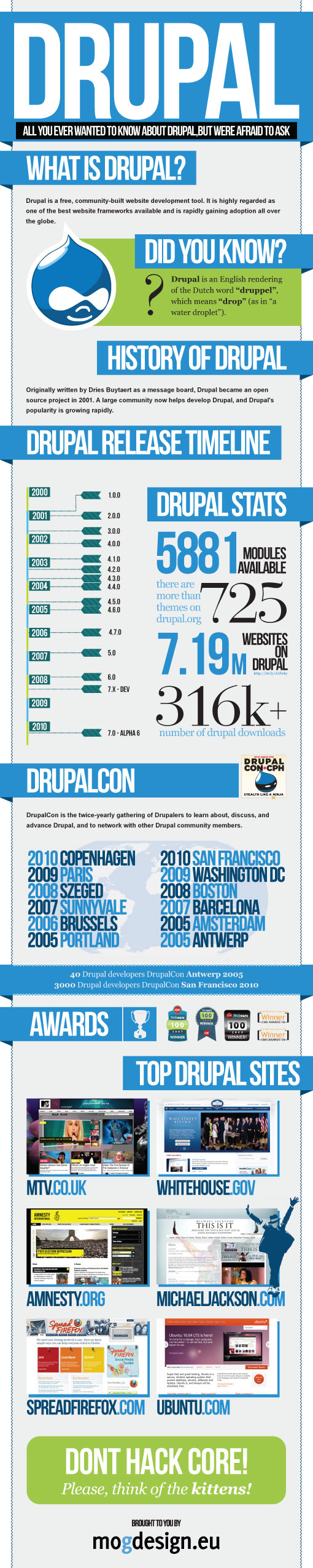 Drupal Infographic