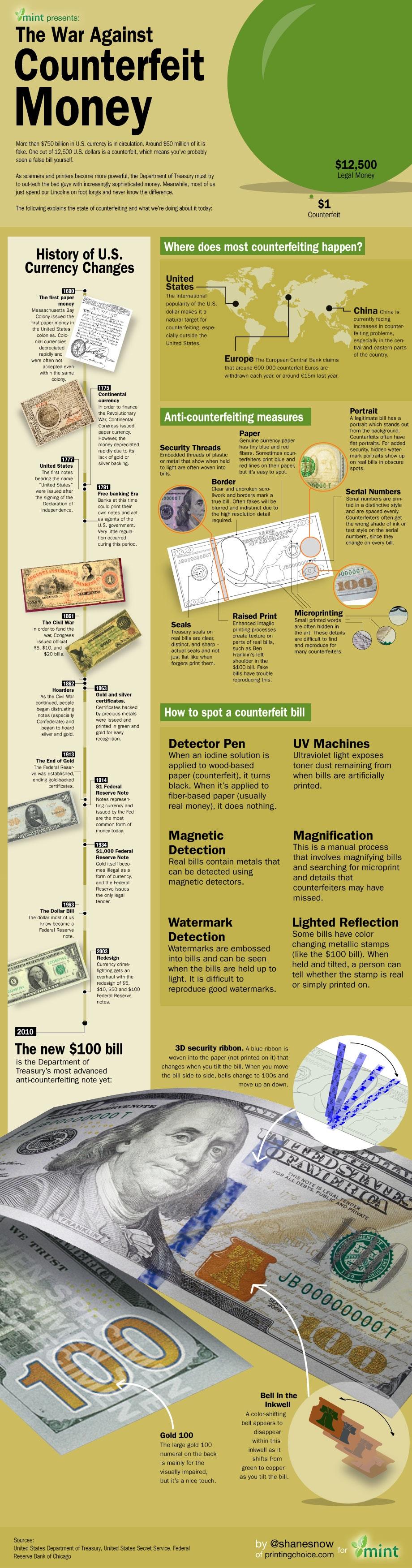 Counterfeit Money Infographic