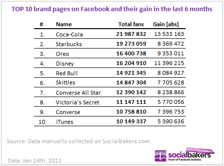 top ten brands on facebook infographics