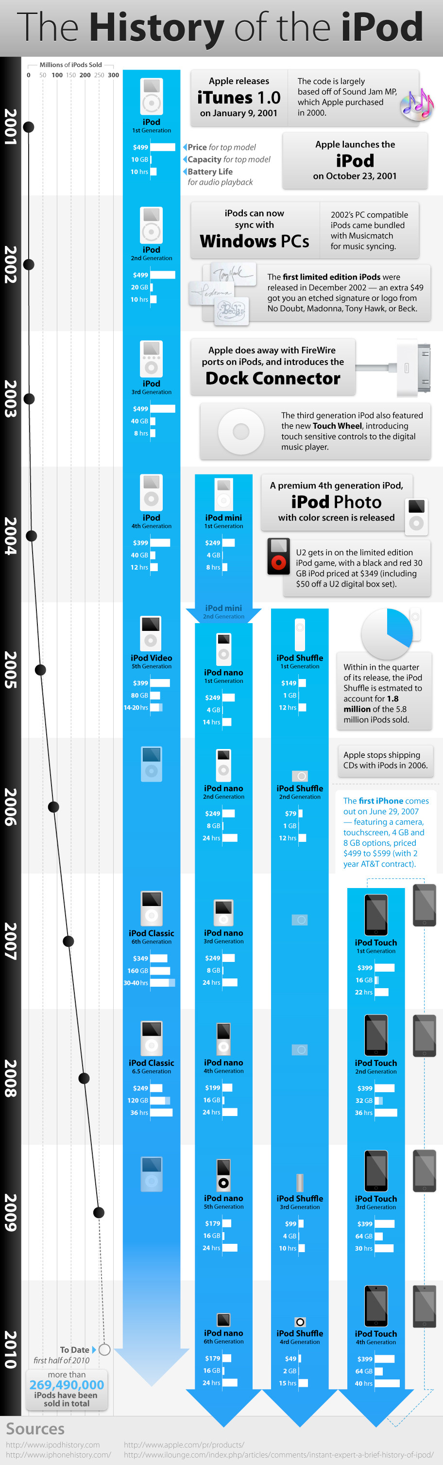 The History of Ipod Infographics