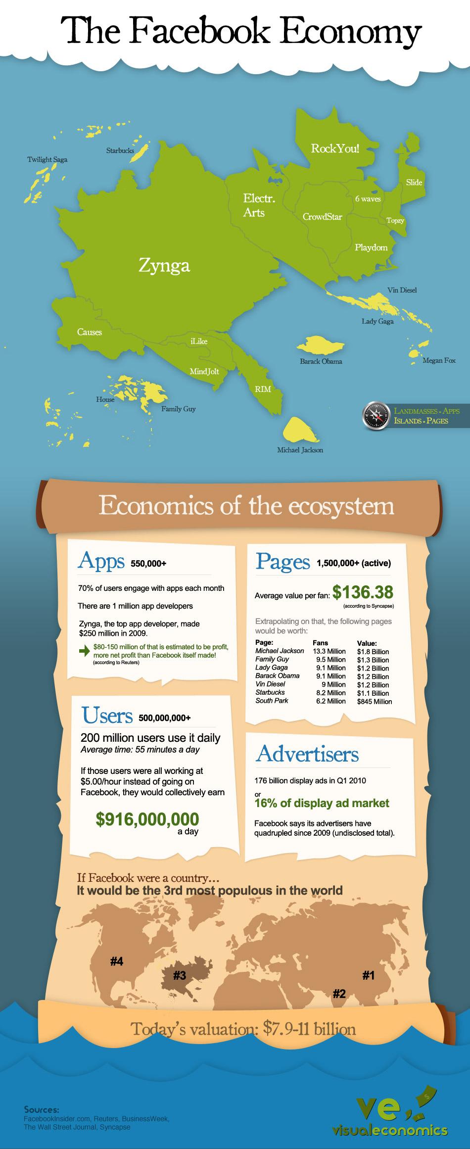 facebook-economy-stats