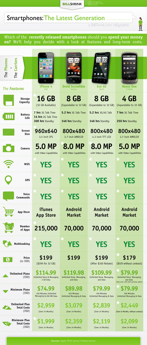 iPhone 4 vs EVO 4G: Total Cost of Ownership