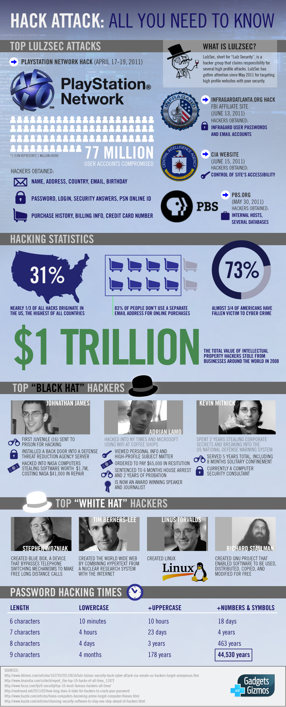 Best Hackers In The World