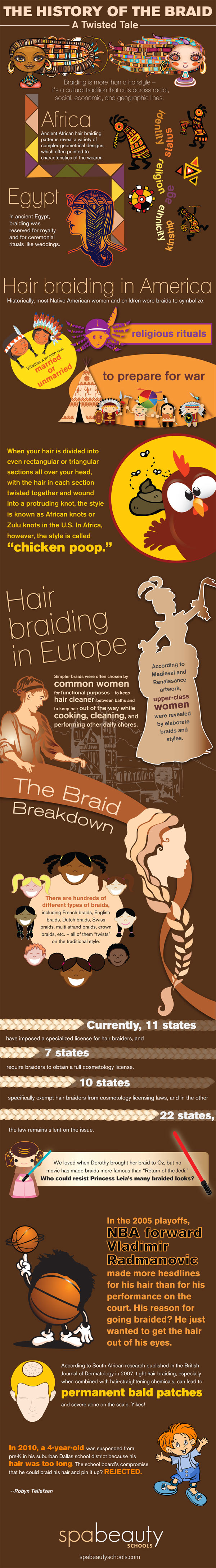 Braid Infographic