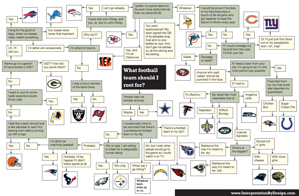 Infographic: football team should I choose?
