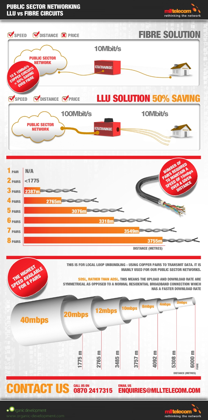 LLU Vs Fibre Circuits Infographic