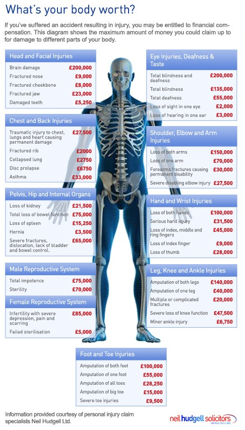 What's Your Body Worth Infographic
