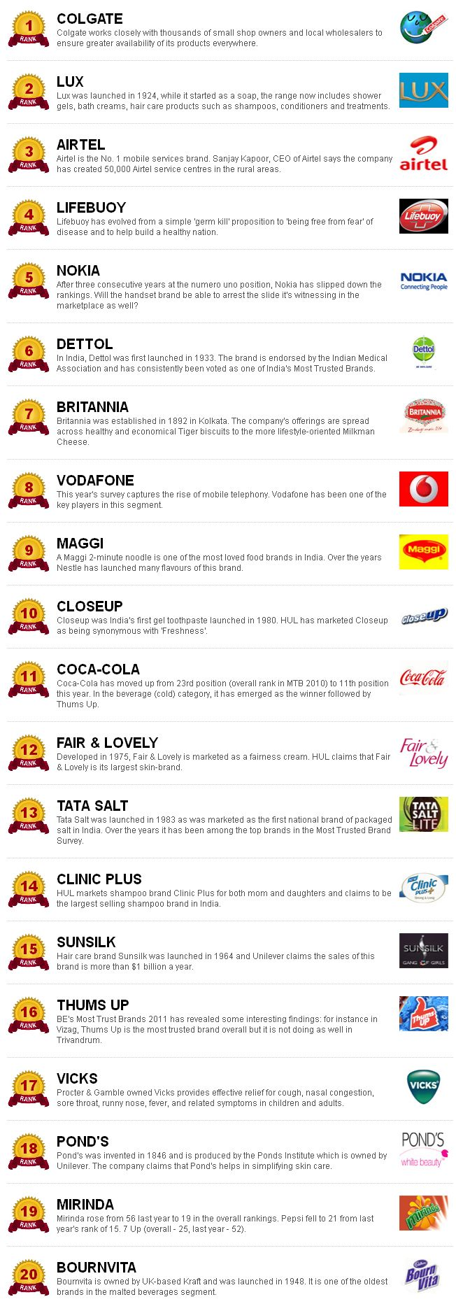 Most Trusted Brands in India