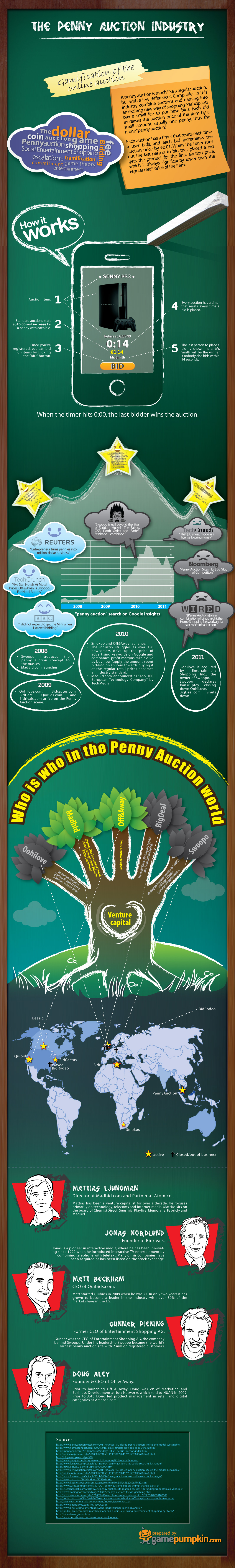 The Penny Auction Industry 1