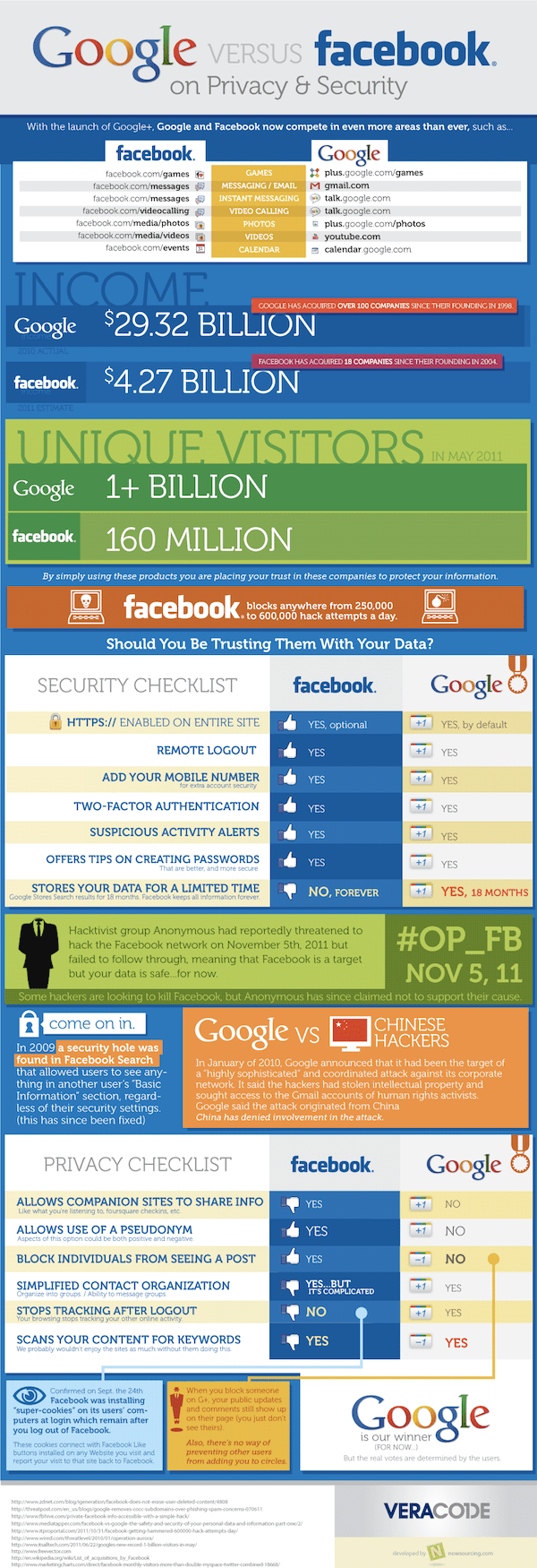 Google vs. Facebook on Privacy and Security 1