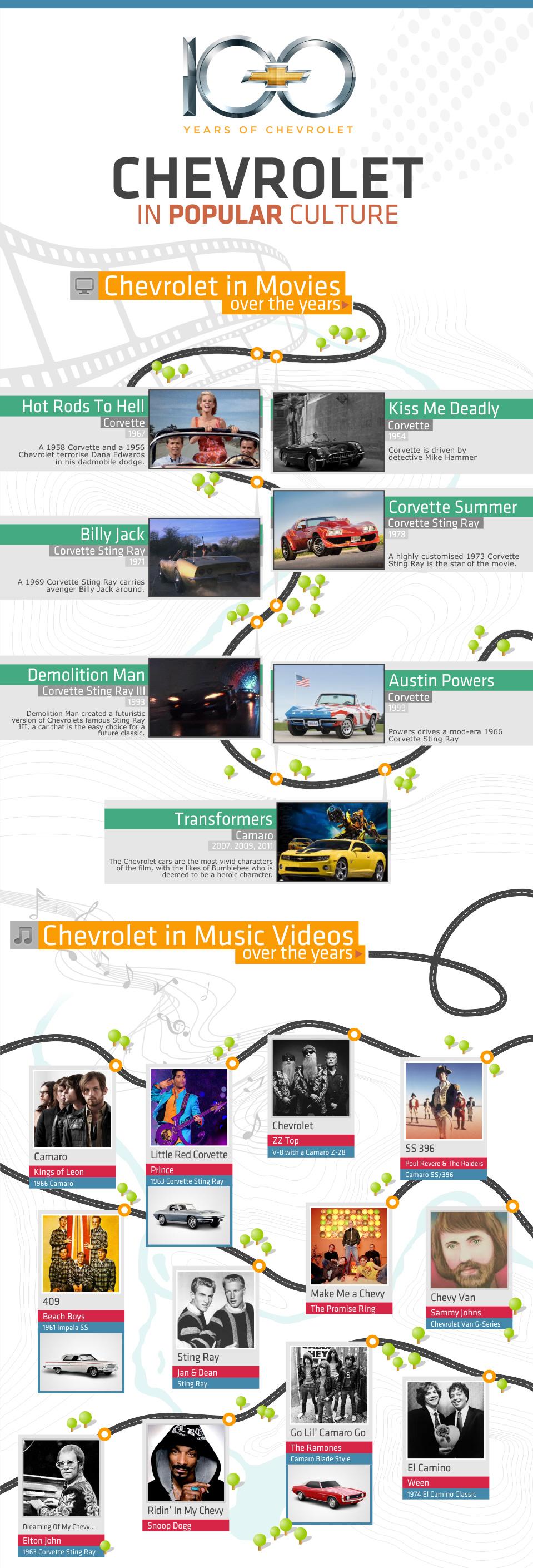 Chevrolet In Popular Culture 1