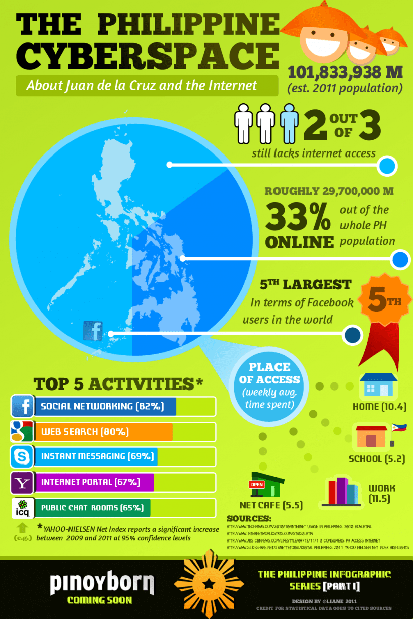 The Philippines Cyberspace