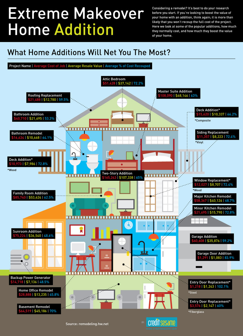 Extreme Makeover — Home Addition