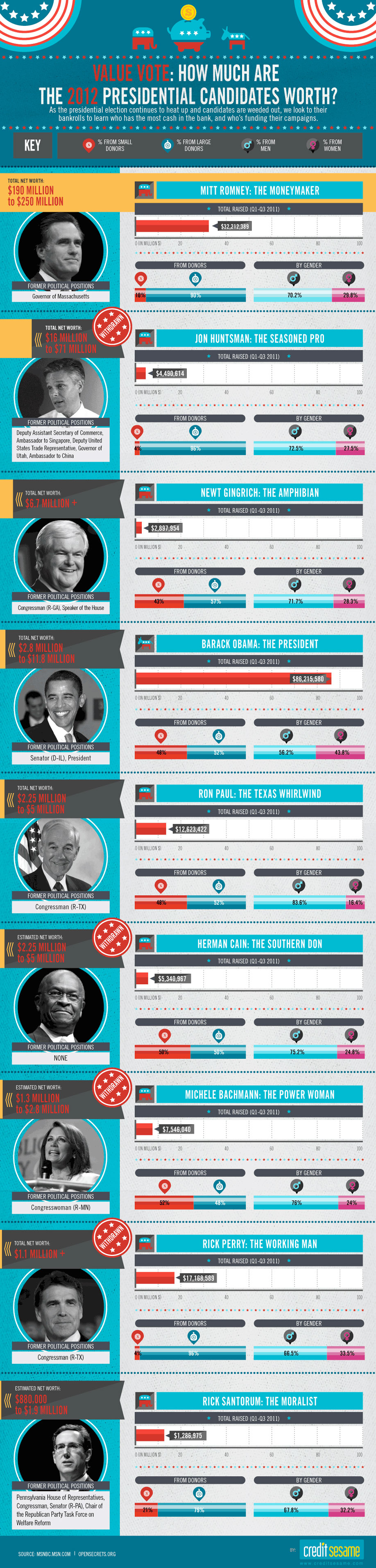 How Much Are The 2012 Presidential Candidates Worth?
