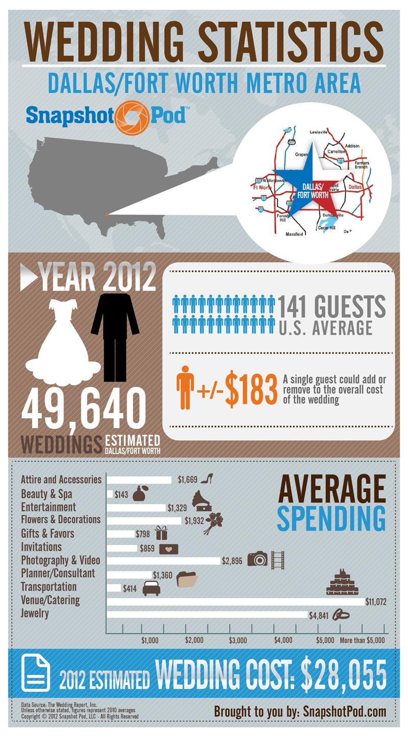Dallas/Fort Worth Wedding Statistics